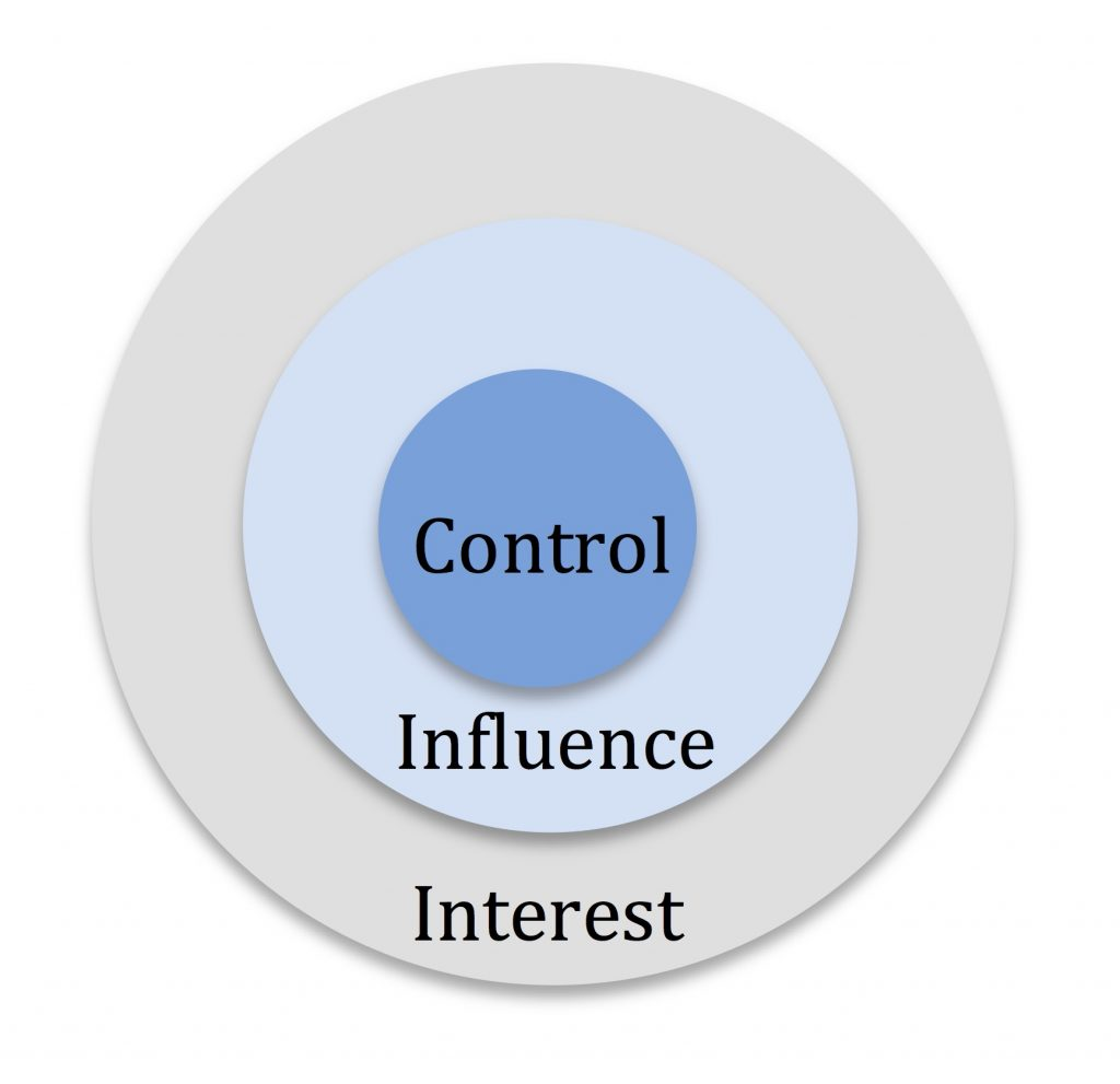 spheres of control and influence